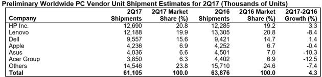 Gartner 2017年第二季度PC厂商出货量排行榜