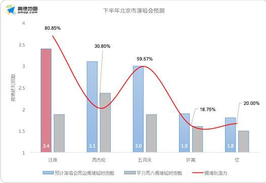 下半年北京市演唱会拥堵预测