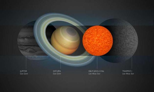 科学家发现宇宙中最小质量恒星:大小与土星接近