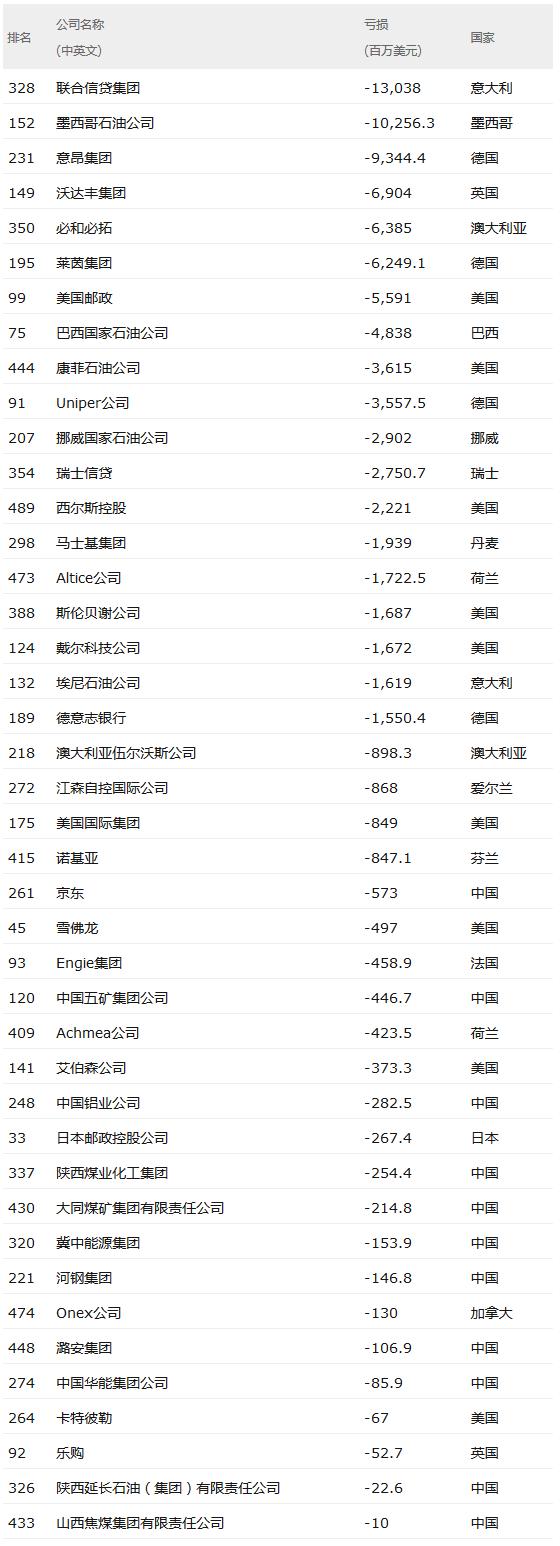 2017年世界500强亏损公司:京东在中国上榜企业中居首