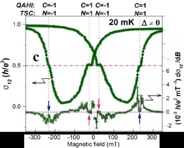 UCLA和UCIrvine实验团队在与张首晟理论团队合作下所测量到的与理论预测符合的半量子电导平台,这为手性Majorana费米子的发现提供了直接而有力的实验证据。