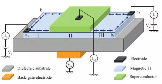 张首晟团队提出的搜寻手性Majorana费米子的实验平台:由反常量子霍尔效应薄膜跟置于其上的普通超导体薄膜组成的混合器件。