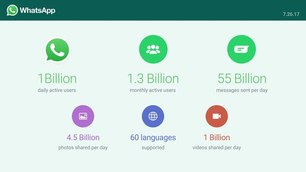 WhatsApp日活跃用户达到10亿