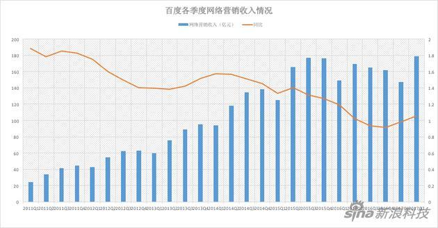 百度第二季度财报解读:网络营收增速由负转正