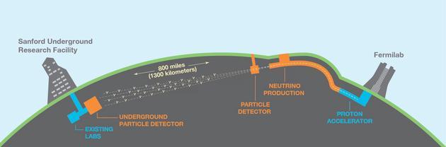"""""""深层地下中微子实验室(DUNE)""""设立在美国南达科塔州霍姆斯特克金矿,它将探测位于伊利诺斯州费尔米国家加速器实验室制造的中微子。"""