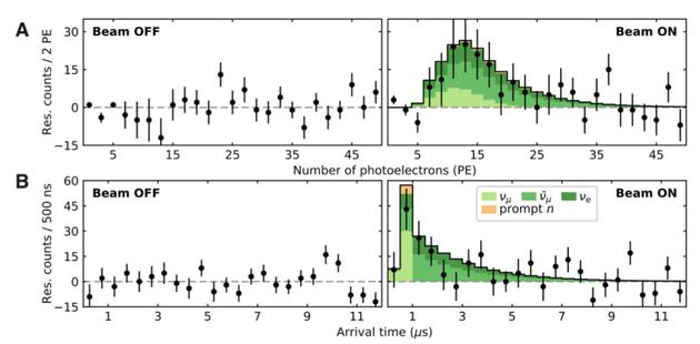 当中子束开启时,可以看出清晰的探测器信号(以黑点表示),说明该团队确实捕捉到了中微子与原子核的相互作用。