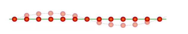 一维原子晶格中的声子示意图。晶格的长波振动模式(虚线所示)对应于固体中的准粒子, 称为声子。以原子作为基本粒子的观点出发,声子看来是准粒子。