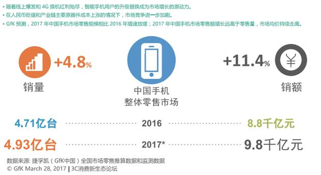 中关村在线发布中产阶层科技消费调查报告-视听圈