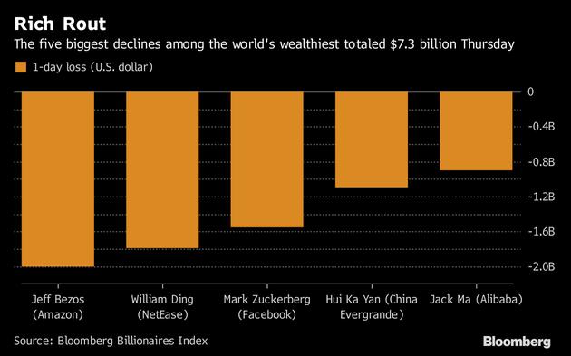 全球富豪净资产跌幅前五位