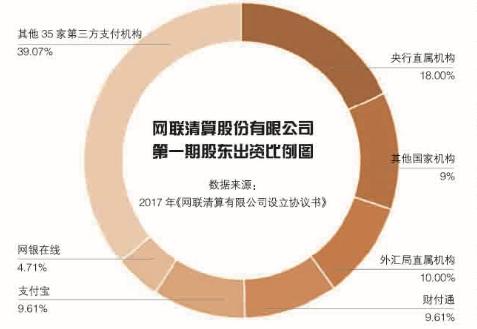 网联清算股份有限公司第一期股东比例