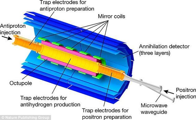 """研究人员使用微波辐射反氢原子,类似于那些用于卫星通信的原子。这将导反原子在非常特殊的光谱下喷射或者吸收能量,从而透露出它们的""""身份"""",这种模式、或者频率的光谱对应于""""指纹""""。"""