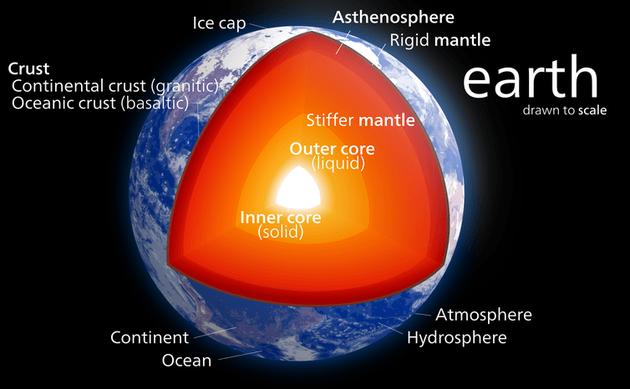 图中是地球内部结构,目前科学家通过多项测量仍未发现50%地球内部热量的具体来源。