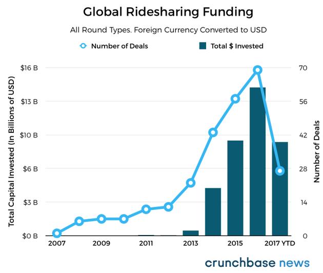 全球拼车企业投资数量与投资额变化