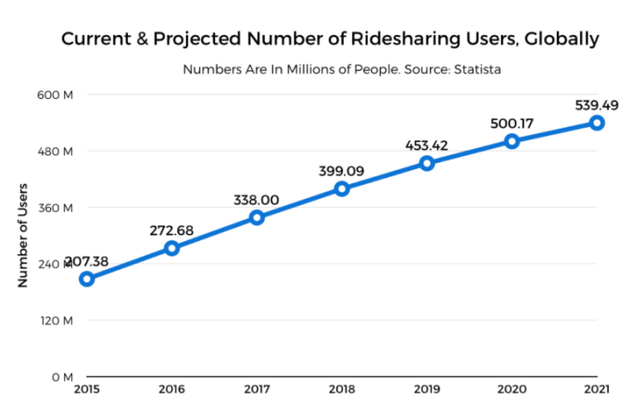 全球拼车用户数量变化