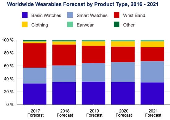 谷歌要和一堆时尚品牌联合出智能手表 你会买吗?