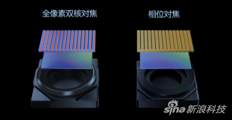 Dual PD全像素雙核對焦原理