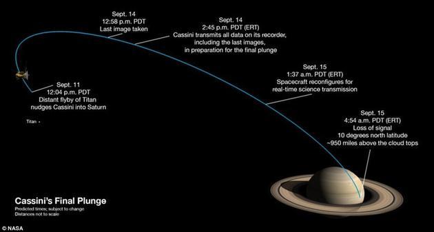 """卡西尼的""""壮丽终章""""轨道。这艘探测器正在逐渐接近完成它最后一次穿过土星及其光环之间狭窄缝隙的任务,9月15日,这位功绩显赫的""""太空老兵""""将一头冲进土星大气,永远和它探索的星球融为一体"""