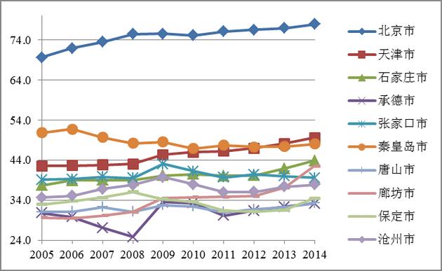 京津冀城市群各城市第三产业占GDP的比重
