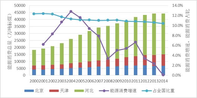 京津冀地区能源消费总量、增速及占比(2000-2014年)