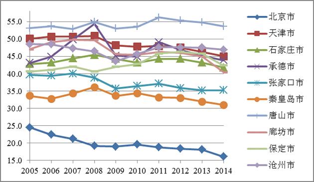 京津冀城市群各城市工业占GDP的比重