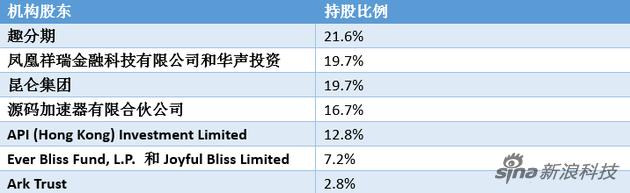 趣店主要机构股东与持股比例