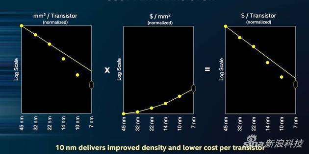 10納米提高了晶體管密度並降低了單個晶體管成本