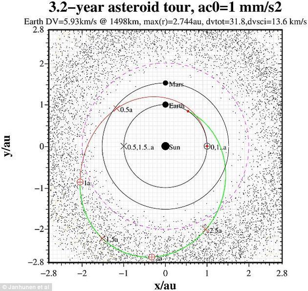 这些微型航天器将在约1000公里处对目标小行星展开分析,并在为时三年的研究期间,利用红外光分析小行星的矿物质组成。
