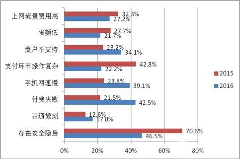 中國支付清算協會調查