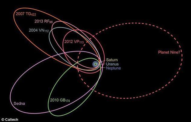 由于科学家近期首次提出第九行星的概念,科学界对第九行星的存在提出了诸多置疑。研究人员尝试在海王星外侧发现其存在的相关证据。