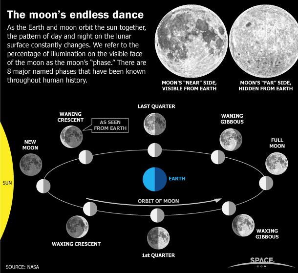 观测月相图像,研究人员能够分析残月和凸月的盈亏变化差异。
