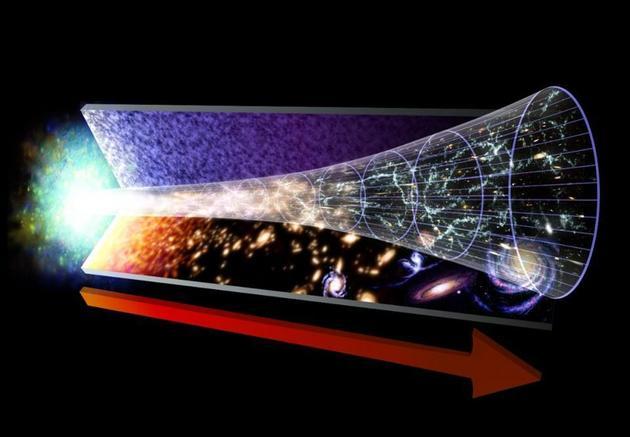 现今宇宙处于膨胀和冷却状态,我们推测其过去是炽热和密集的,最初,大爆炸被认为是炽热、密集状态出现的一个奇点,目前,科学家研究表明,大爆炸并非是宇宙的开始!