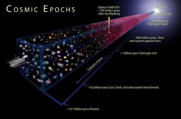 宇宙诞生于大爆炸,但是发现大爆炸完全是偶然事件。