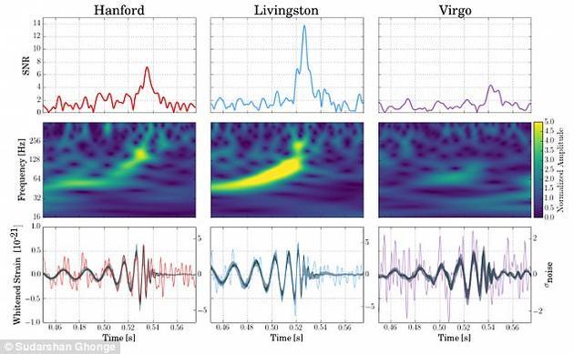 图为三台探测器采集数据的信噪比、视频图和时间序列数据,以及据此推出的引力波波形。