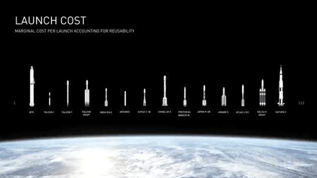 从体积上看,升级后的ITS(BFR)是最大的,但BFR发射成本最低