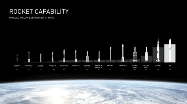 升级后的ITS(BFR)参与全球火箭对比