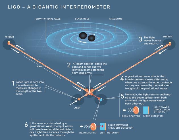 诺贝尔物理学奖官方解读:引力波开启观察宇宙新时代