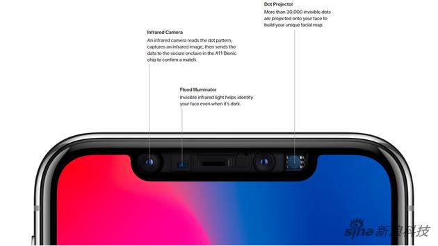 iPhone X的原深感镜头系统