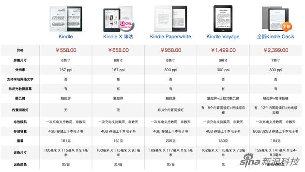 目前Kindle产品线
