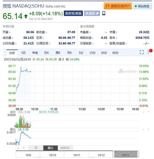 搜狐周五早盘股价截图