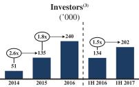 投资者数量