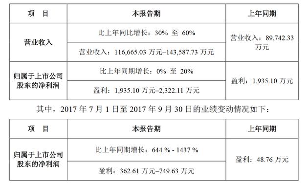 暴风集团公布2017年前三季度业绩预告