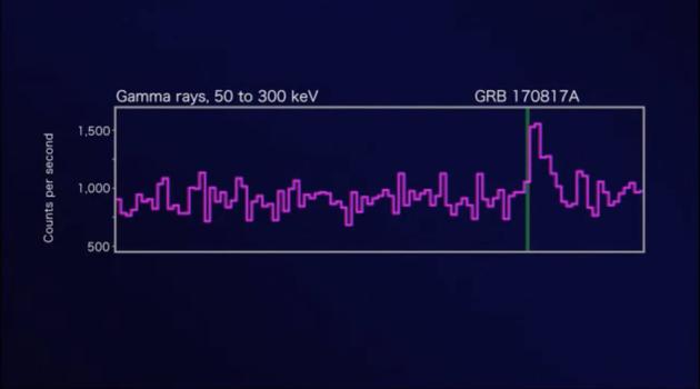 就在本次引力波事件探测到的同时,美国宇航局的费米伽马射线空间望远镜检测到一次伽马射线爆发,这是首次观测到引力波事件对应的电磁波段对应信号