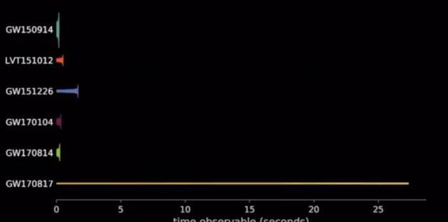 迄今為止,全部探測到的五次引力波事件。前面四個都來自黑洞的合併,最下面那個是今天宣布的,首個來自中子星合併的引力波信號。可以看到,這一信號的持續時間明顯要比之前來自黑洞合併的引力波信號長得多