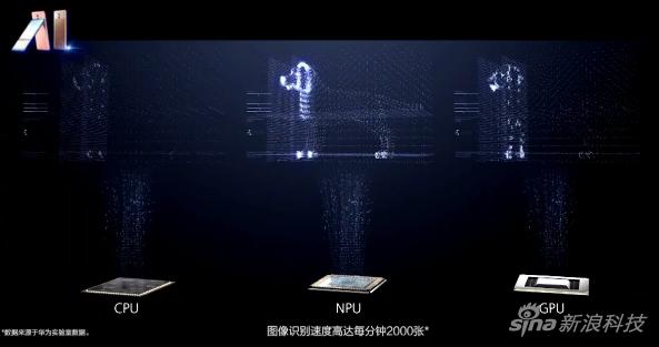 Mate 10系列采用了人工智能芯片