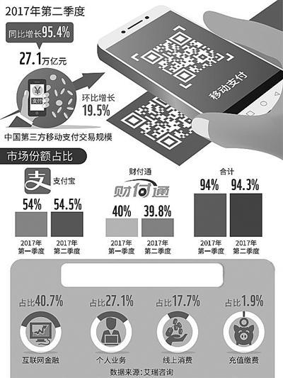 2017年第二季度中国第三方互联网支付交易规模结构 视觉中国