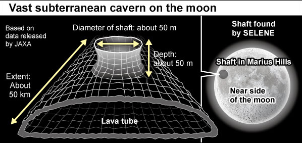 日本航天局证实月球月表存在50公里的巨大坑洞