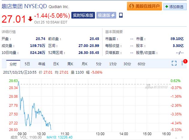 快讯:趣店盘中股价一度下跌超5%