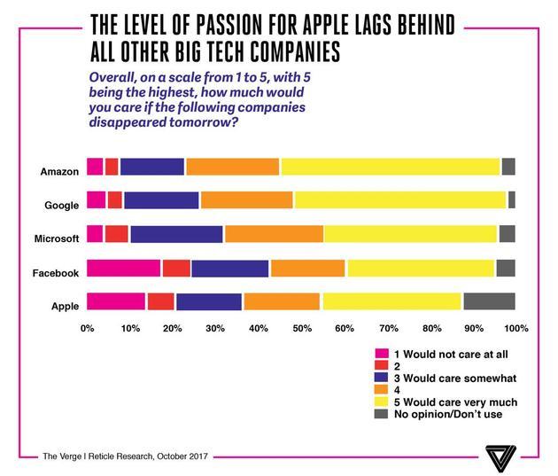 公众对不同科技品牌的热情度