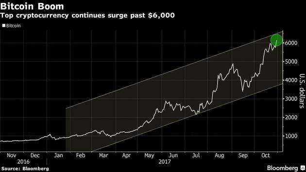 比特币价格继续大幅上涨 总市值突破1000亿美元