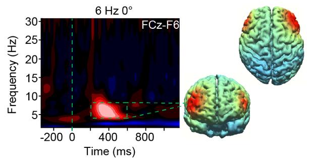 """人类大脑右半球涉及到更多的行为变化,目前,研究人员罗伯特__莱因哈特(Robert Reinhart)使用一种新型大脑刺激方法,叫做""""高清经颅交流电刺激法(HD-tACS)"""",对影响我们如何学习的两个大脑区域进行""""涡轮增压""""。"""